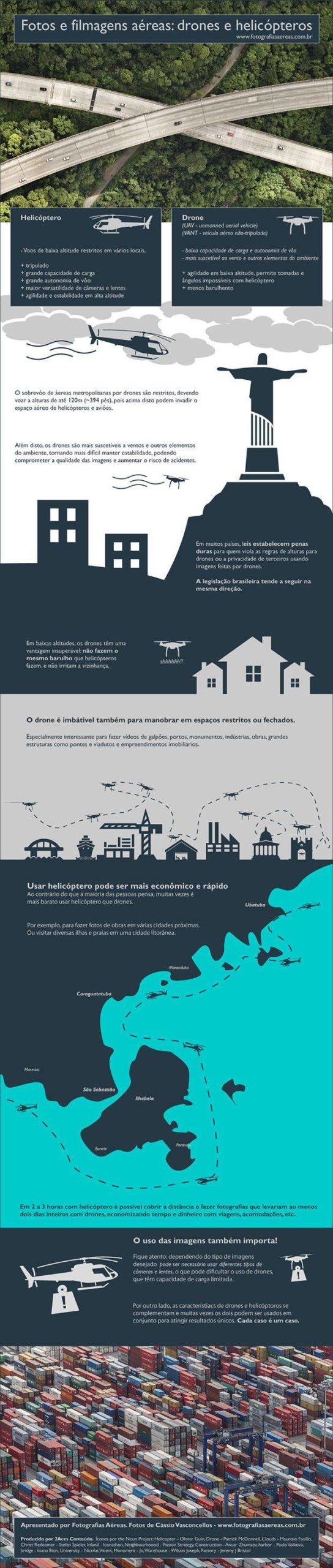 Infográfico Drones e Helicópteros para imagens aéreas.